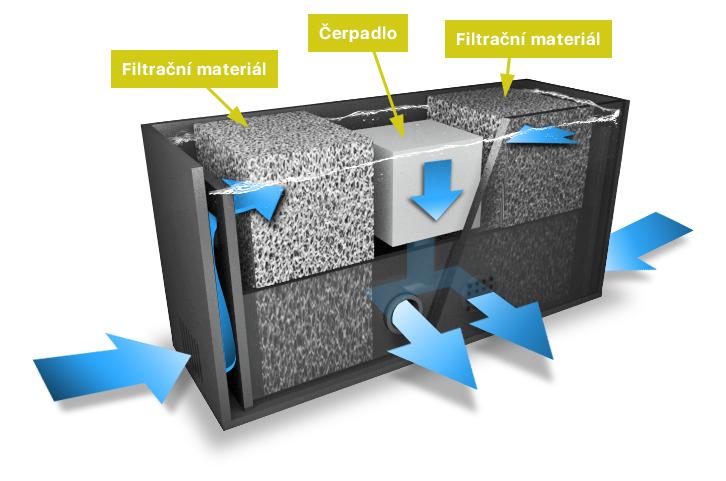 Funkce filtru pro akvárium